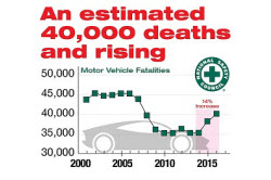 Graphic showing rise in automobile accident fatalities in the United States in 2016